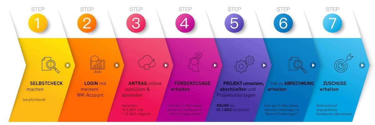 Digital Starter 21 in 7 Schritten erklärt