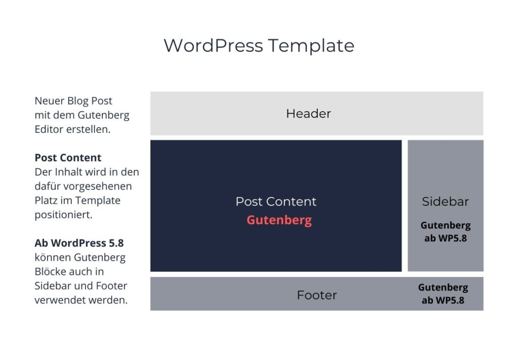 WordPress Template für einen Blog Post ab WordPress 5.8 auch mit Gutenberg Block in der Sidebar